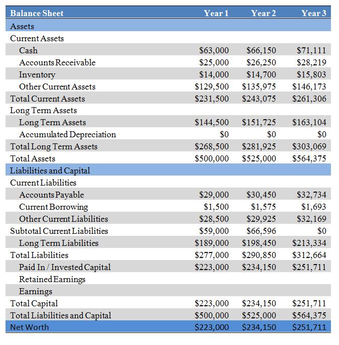 financial projections  u2014 business plan 0 1 documentation